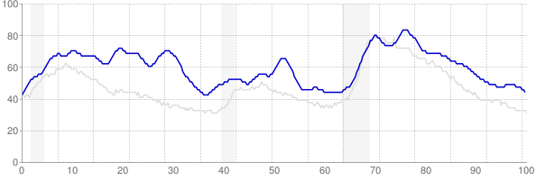 District of Columbia monthly unemployment rate chart from 1990 to March 2018